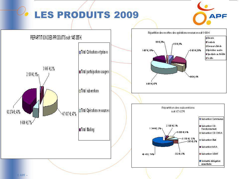 LES PRODUITS 2009
