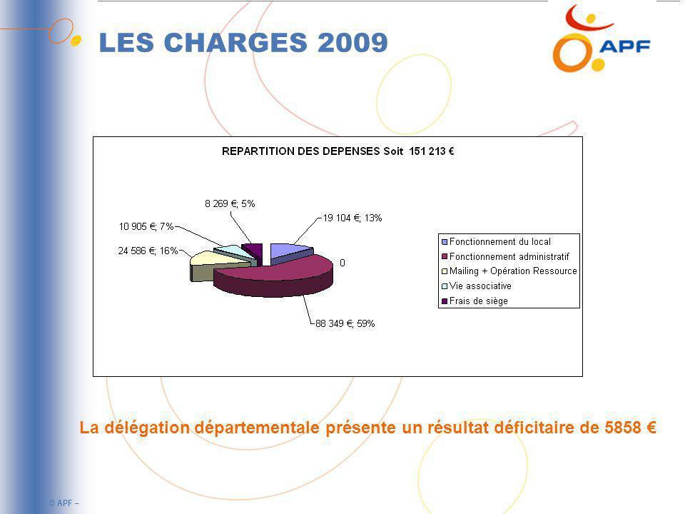 LES CHARGES 2009 La délégation départementale présente un résultat déficitaire de 5858 €