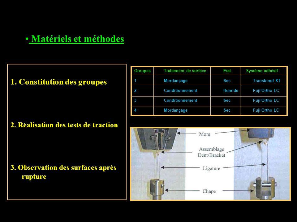 Matériels et méthodes 1. Constitution des groupes