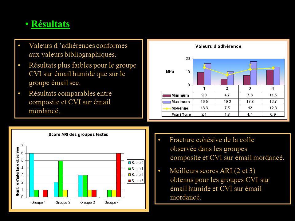 Résultats Valeurs d 'adhérences conformes aux valeurs bibliographiques.