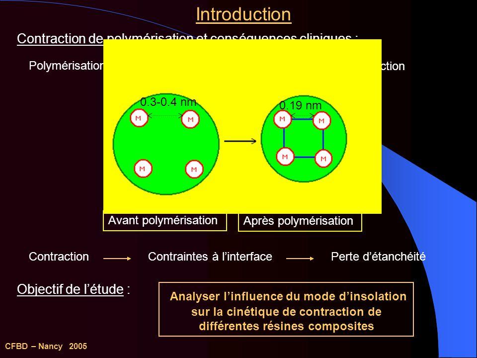 Introduction Contraction de polymérisation et conséquences cliniques : Polymérisation. Distances intermoléculaires.