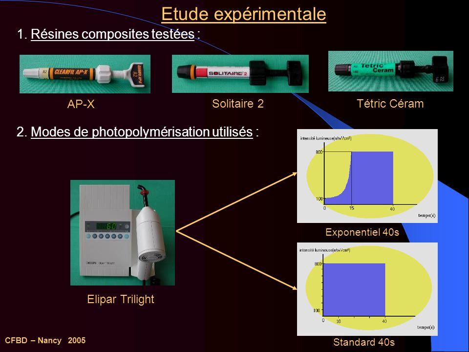 Etude expérimentale 1. Résines composites testées :
