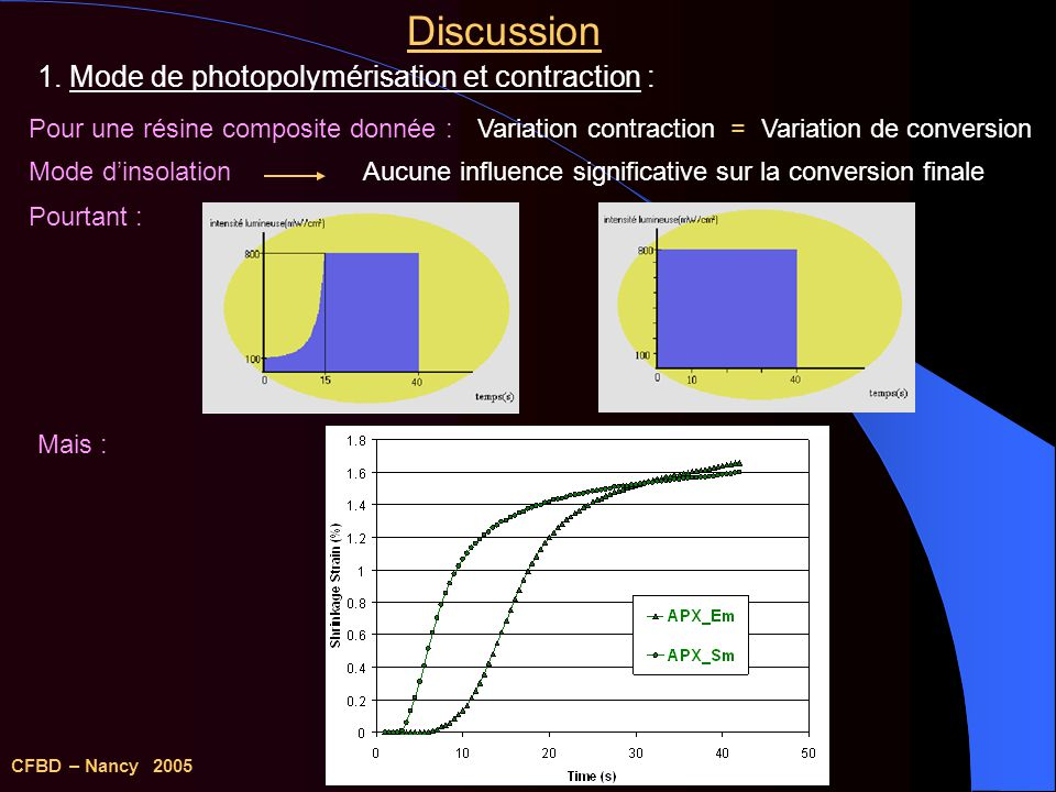 Discussion 1. Mode de photopolymérisation et contraction :