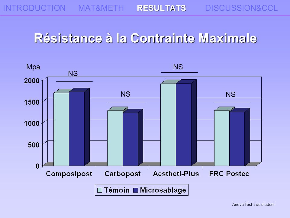 INTRODUCTION MAT&METH RESULTATS DISCUSSION&CCL