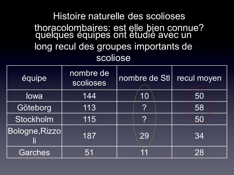 Histoire naturelle des scolioses thoracolombaires: est elle bien connue