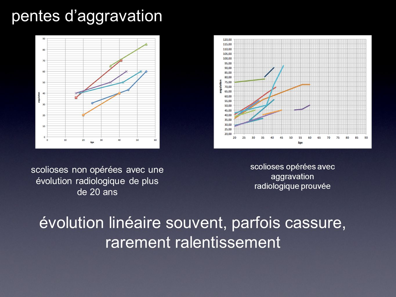 évolution linéaire souvent, parfois cassure, rarement ralentissement