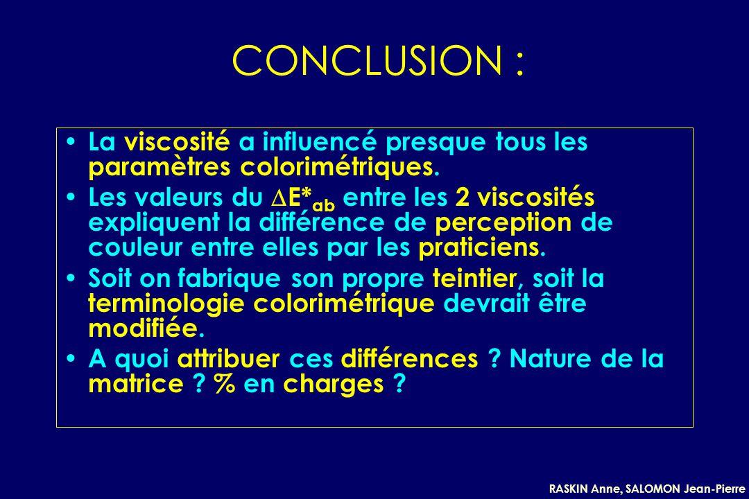 CONCLUSION : La viscosité a influencé presque tous les paramètres colorimétriques.