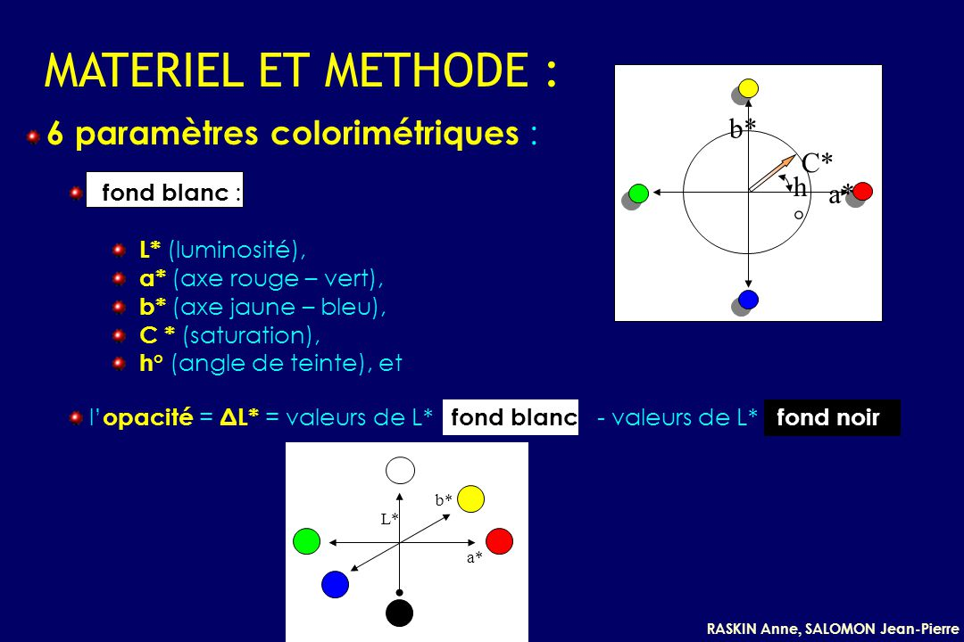 MATERIEL ET METHODE : b* C* h° a* 6 paramètres colorimétriques :
