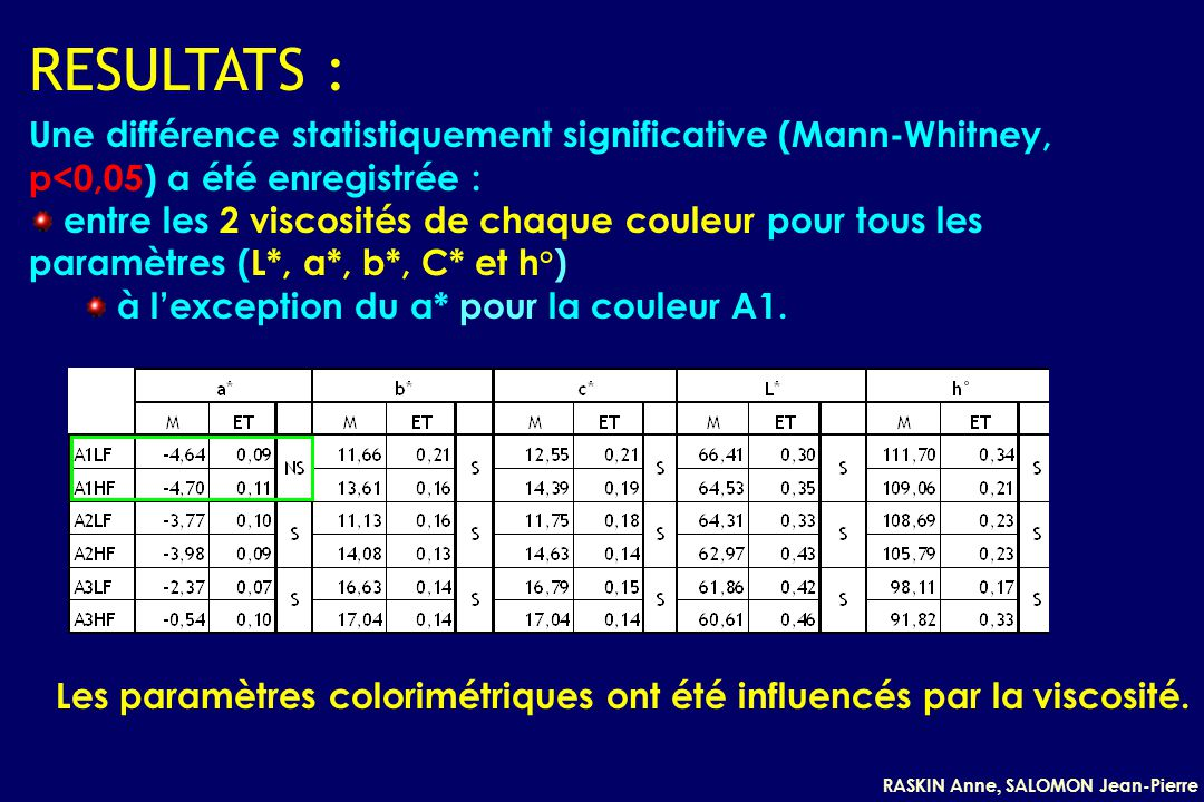 RESULTATS : Une différence statistiquement significative (Mann-Whitney, p<0,05) a été enregistrée :