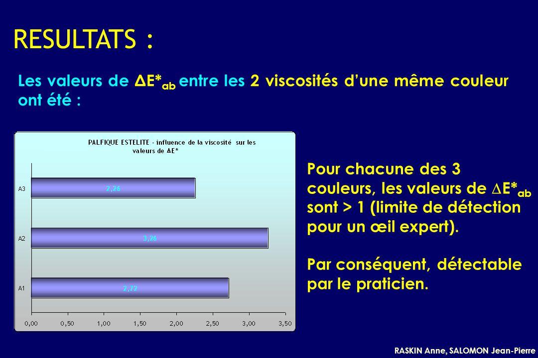 RESULTATS : Les valeurs de ΔE*ab entre les 2 viscosités d'une même couleur ont été :