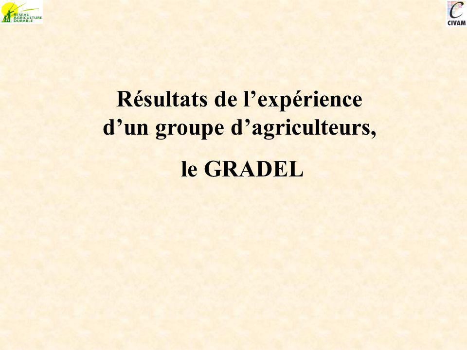 Résultats de l'expérience d'un groupe d'agriculteurs,