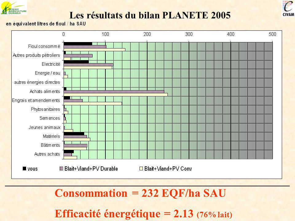 Consommation = 232 EQF/ha SAU Efficacité énergétique = 2.13 (76% lait)