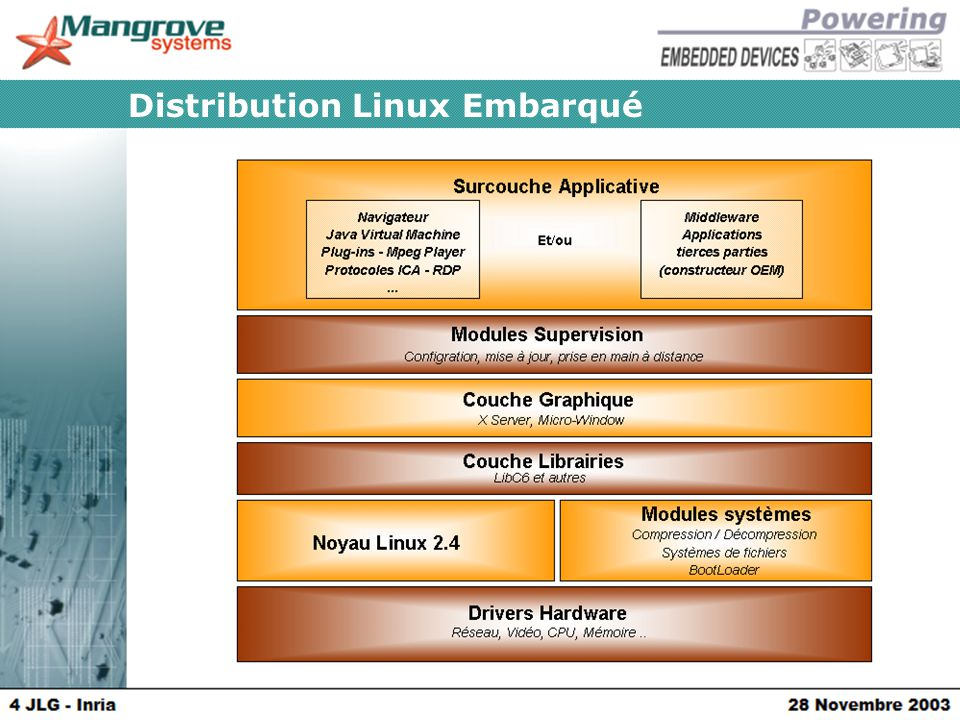 Distribution Linux Embarqué