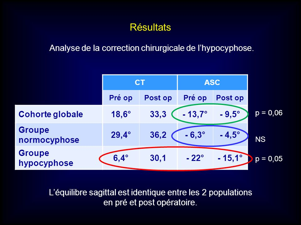 Résultats Analyse de la correction chirurgicale de l'hypocyphose.
