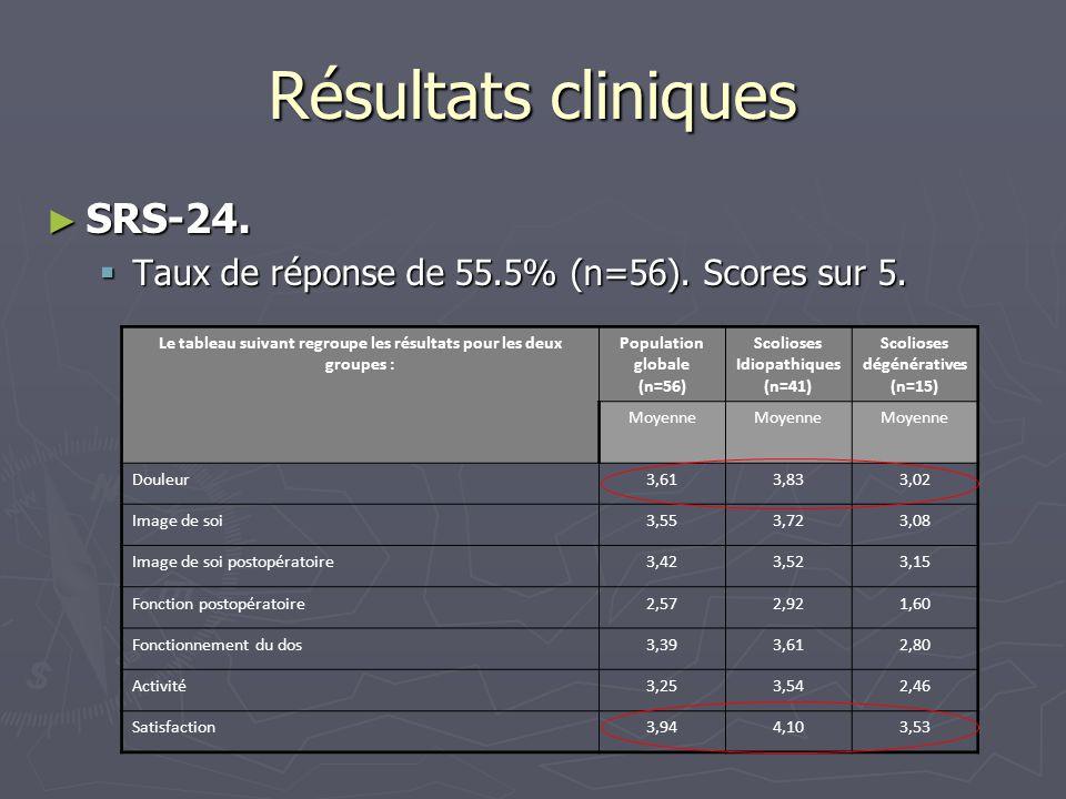 Résultats cliniques SRS-24.