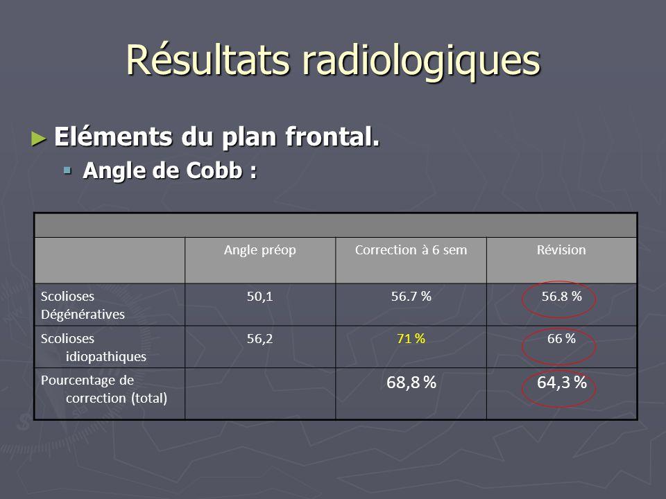 Résultats radiologiques