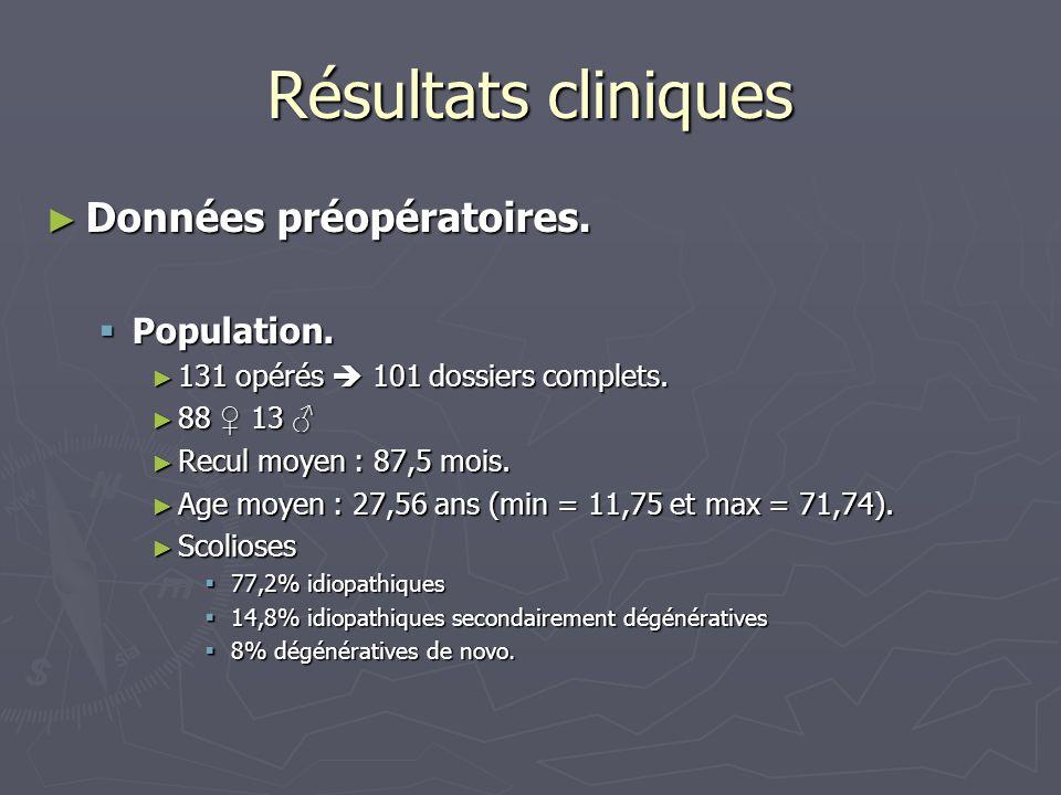 Résultats cliniques Données préopératoires. Population.