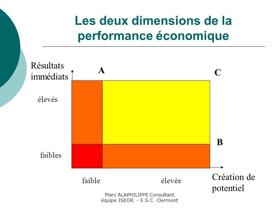 Les deux dimensions de la performance économique