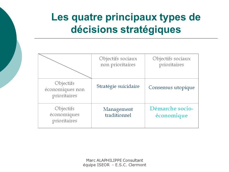 Les quatre principaux types de décisions stratégiques