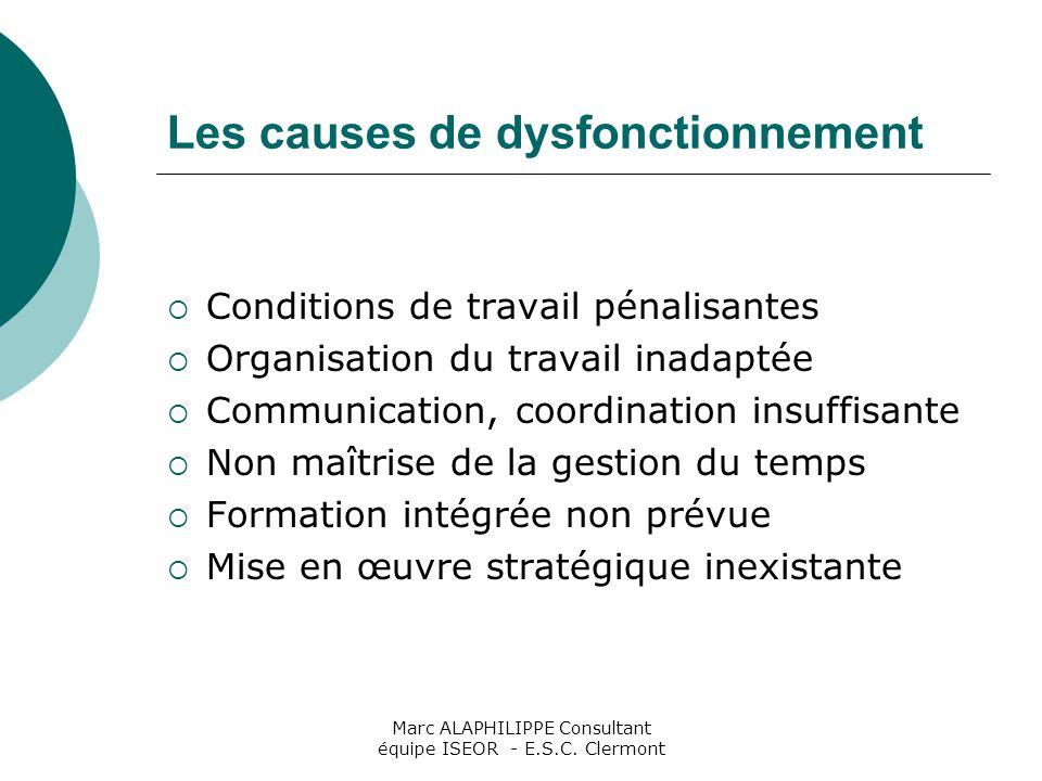Les causes de dysfonctionnement