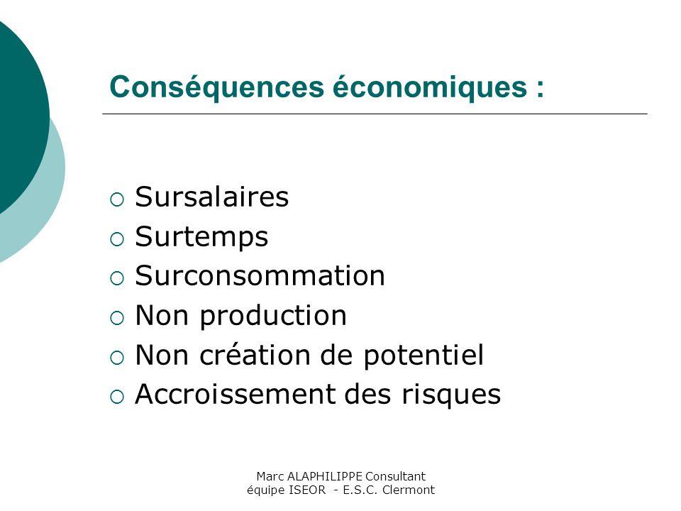 Conséquences économiques :