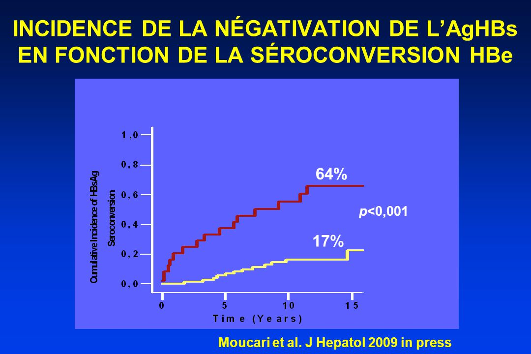 INCIDENCE DE LA NÉGATIVATION DE L'AgHBs EN FONCTION DE LA SÉROCONVERSION HBe