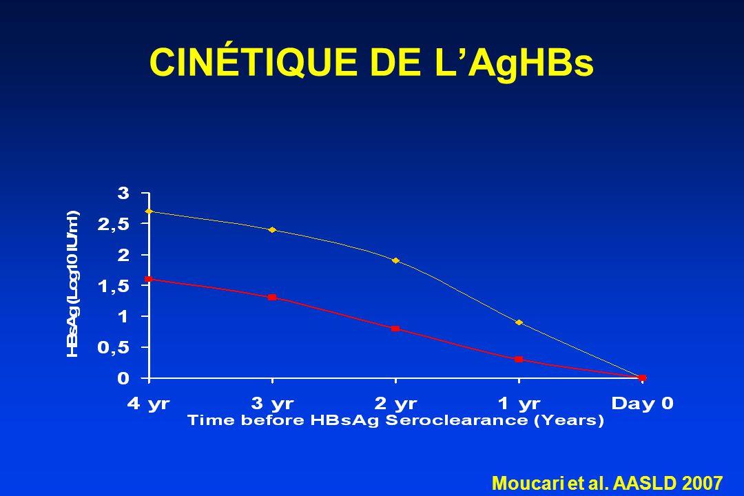 CINÉTIQUE DE L'AgHBs Moucari et al. AASLD 2007