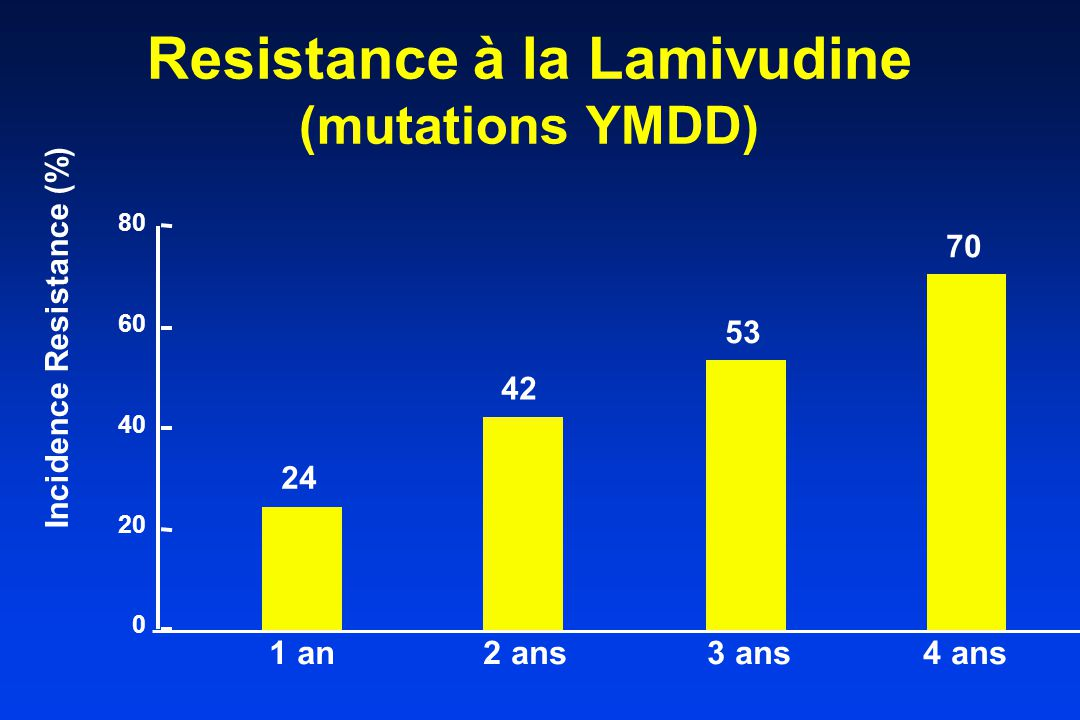 Resistance à la Lamivudine (mutations YMDD)