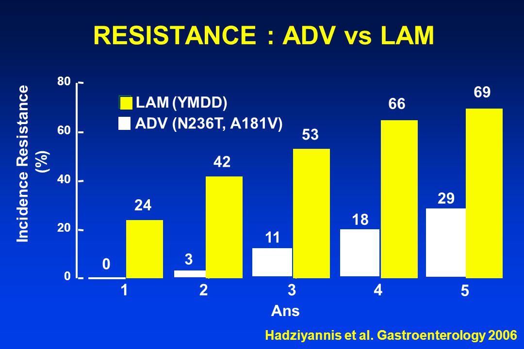 RESISTANCE : ADV vs LAM 1 2 3 4 5 69 LAM (YMDD) 66