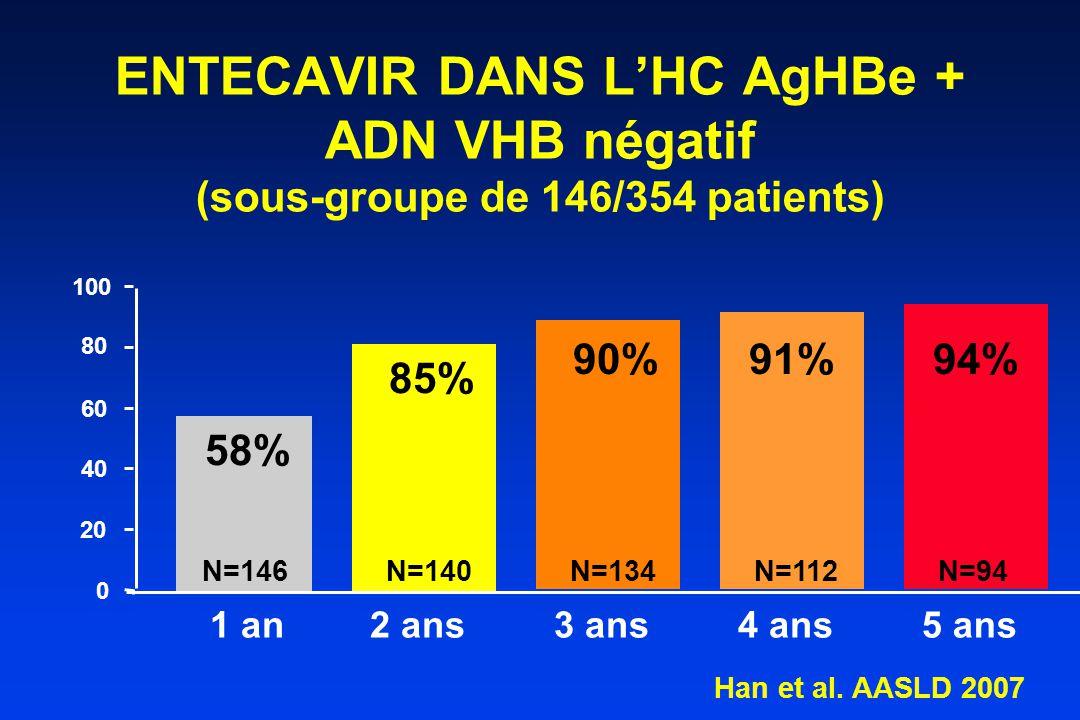 ENTECAVIR DANS L'HC AgHBe + ADN VHB négatif (sous-groupe de 146/354 patients)