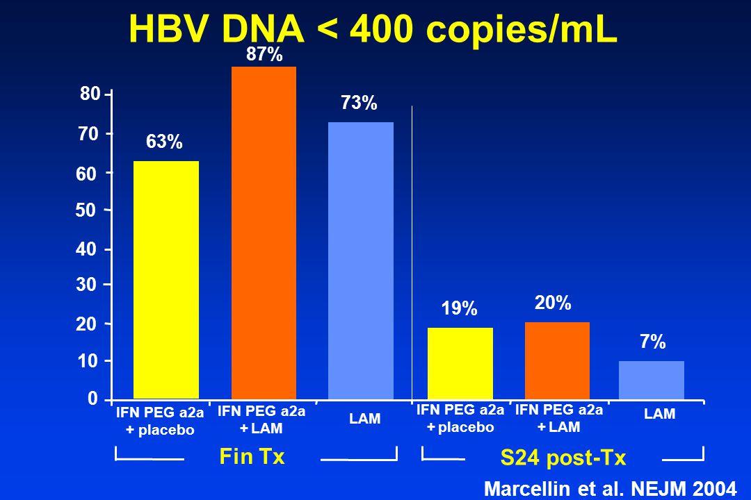 HBV DNA < 400 copies/mL 87% 80. 73% 70. 63% 60. 50. 40. 30. 20% 19% 20. 7% 10. IFN PEG a2a.