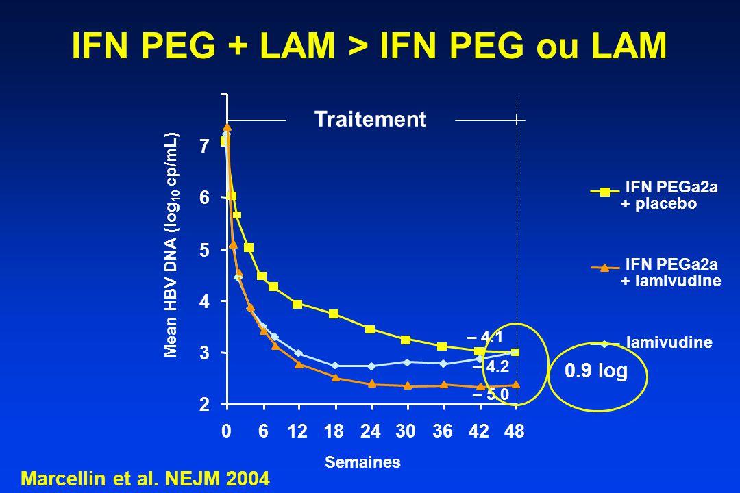 IFN PEG + LAM > IFN PEG ou LAM