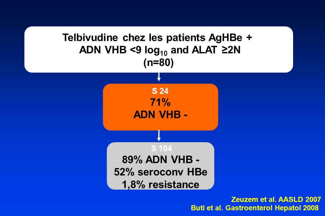 Telbivudine chez les patients AgHBe + ADN VHB <9 log10 and ALAT ≥2N