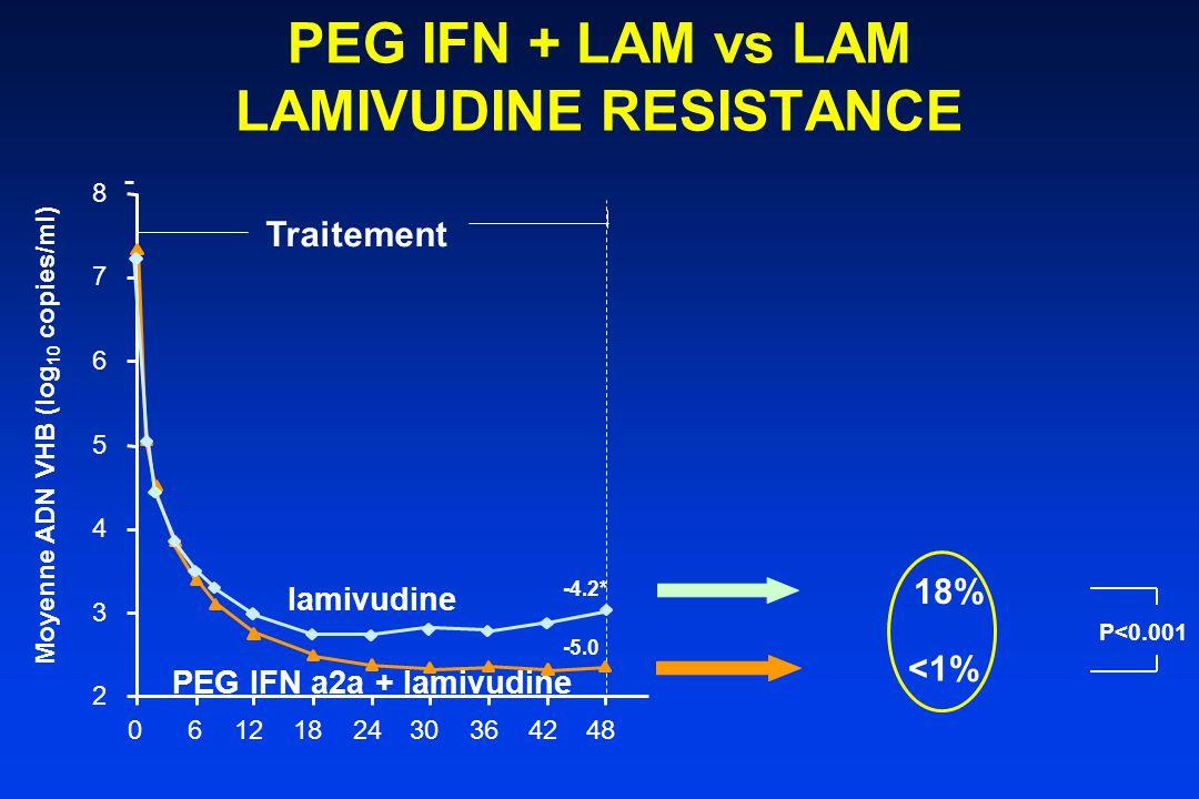 PEG IFN + LAM vs LAM LAMIVUDINE RESISTANCE