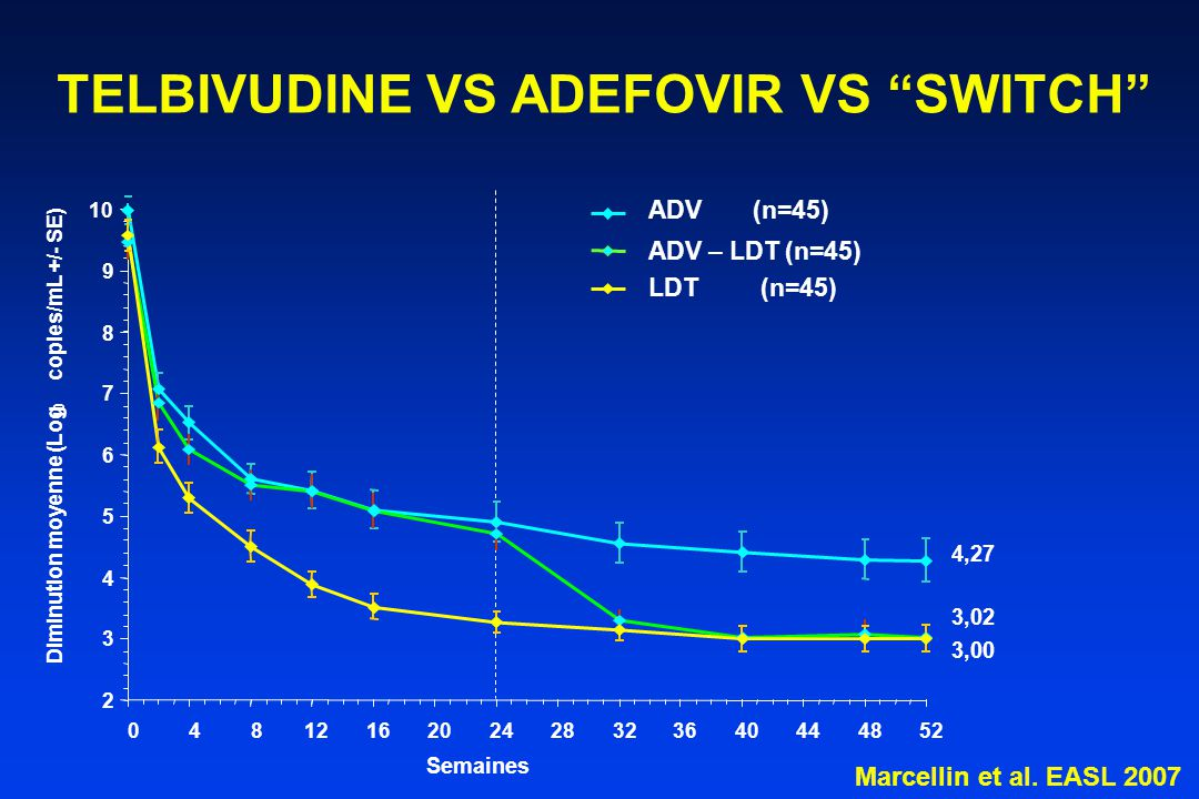 TELBIVUDINE VS ADEFOVIR VS SWITCH Diminution moyenne (Log