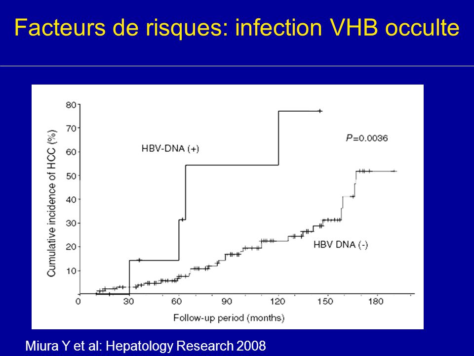 Facteurs de risques: infection VHB occulte