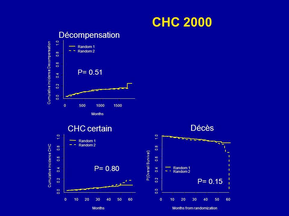 CHC 2000 Décompensation Nodule CHC certain Décès P= 0.017 P= 0.51