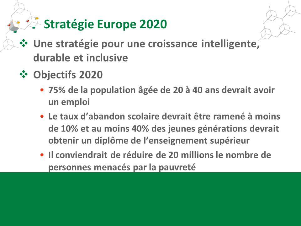 Stratégie Europe 2020 Une stratégie pour une croissance intelligente, durable et inclusive. Objectifs 2020.