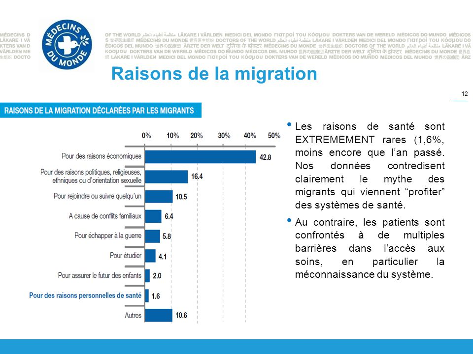 Raisons de la migration