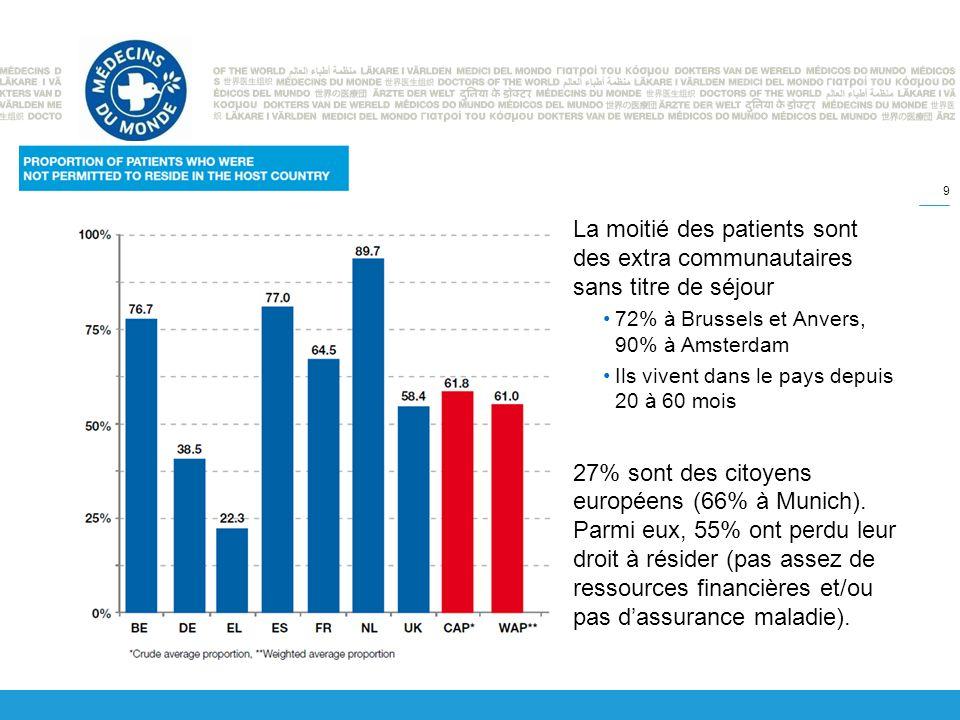 La moitié des patients sont des extra communautaires sans titre de séjour