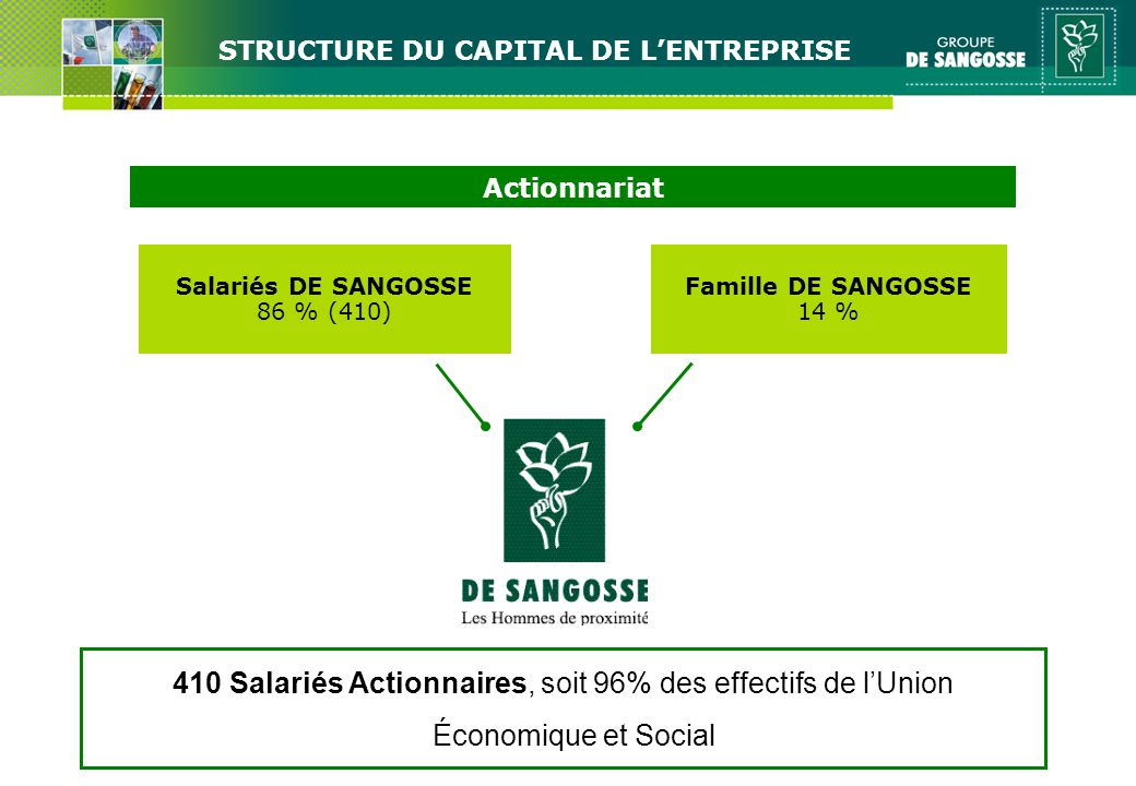STRUCTURE DU CAPITAL DE L'ENTREPRISE