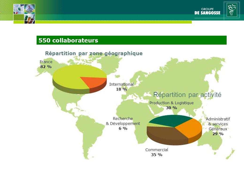 Répartition par zone géographique