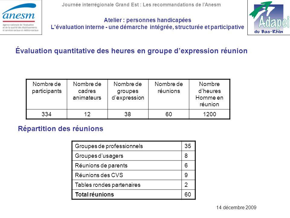 Évaluation quantitative des heures en groupe d'expression réunion