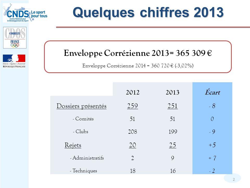Enveloppe Corrézienne 2013= 365 309 €