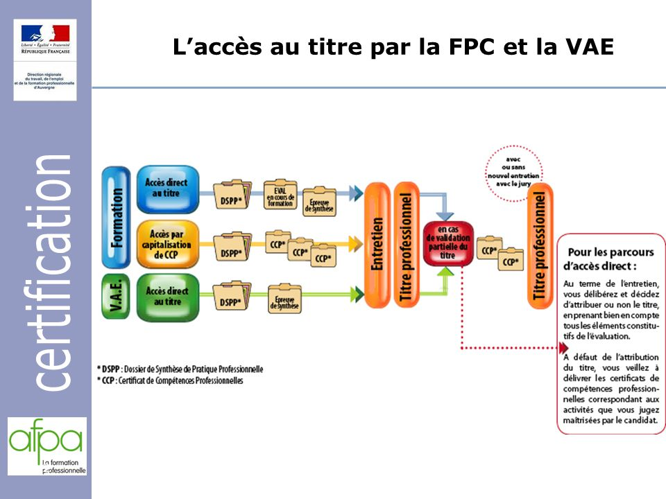 L'accès au titre par la FPC et la VAE