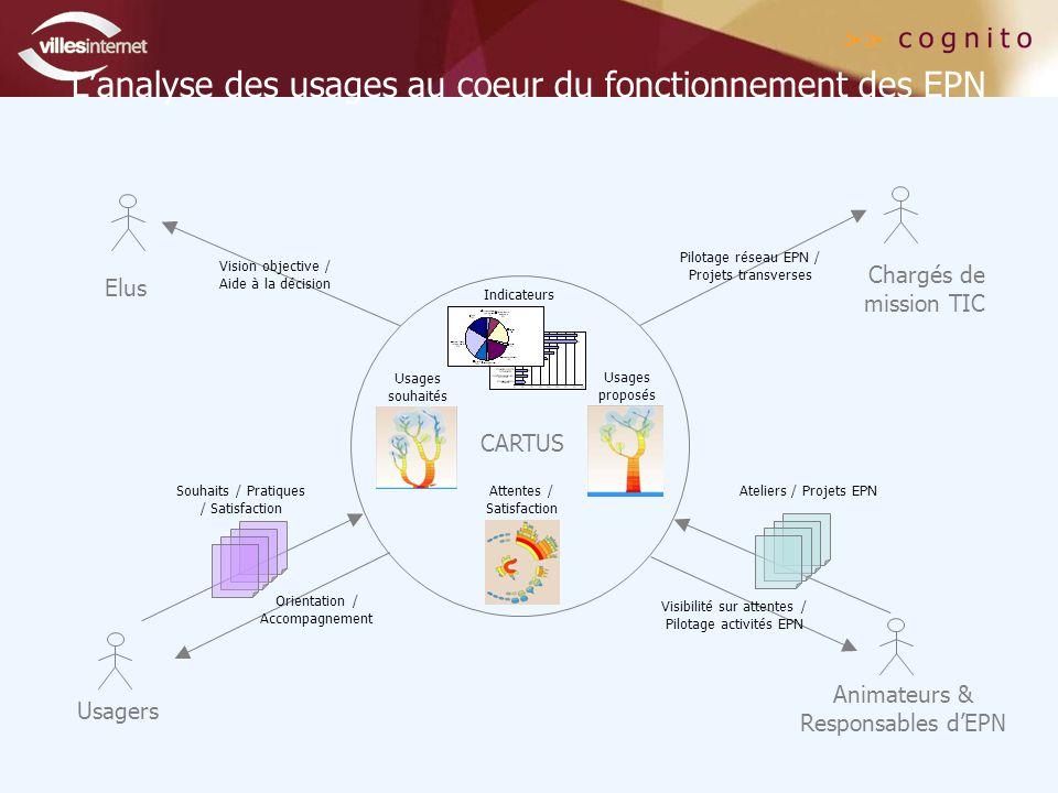 L'analyse des usages au coeur du fonctionnement des EPN