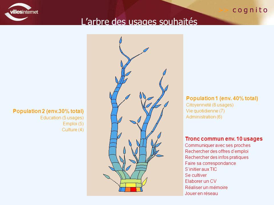 L'arbre des usages souhaités