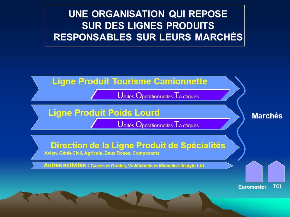 UNE ORGANISATION QUI REPOSE SUR DES LIGNES PRODUITS RESPONSABLES SUR LEURS MARCHÉS