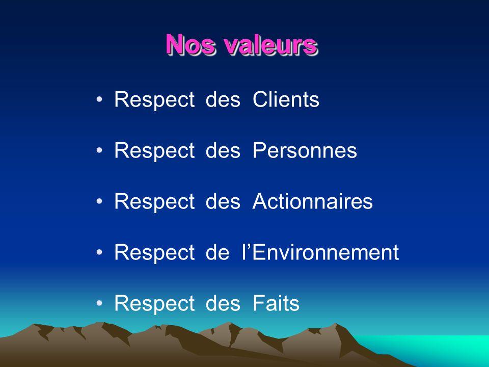 Nos valeurs Respect des Clients Respect des Personnes