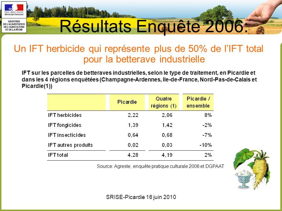 Résultats Enquête 2006: Un IFT herbicide qui représente plus de 50% de l'IFT total pour la betterave industrielle.